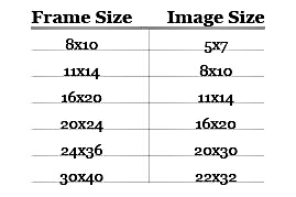A Chart Showing Picture Frame Sizes And Their Recommended Image